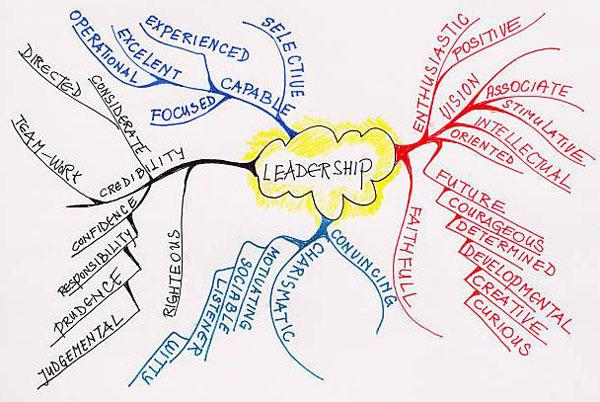 bản đồ tư duy