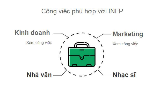 công việc phù hợp với INFP