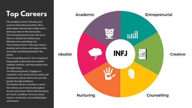 nghề nghiệp phù hợp tính cách INFJ